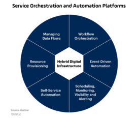 Gartner Service Orchestration and Automation Platforms six key differentiating capabilities