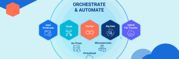 Solutions include Workload / Jobs, Cloud, DevOps, Big Data and Hybrid File Transfer