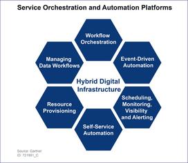 Gartner Service Orchestration and Automation Platforms Image