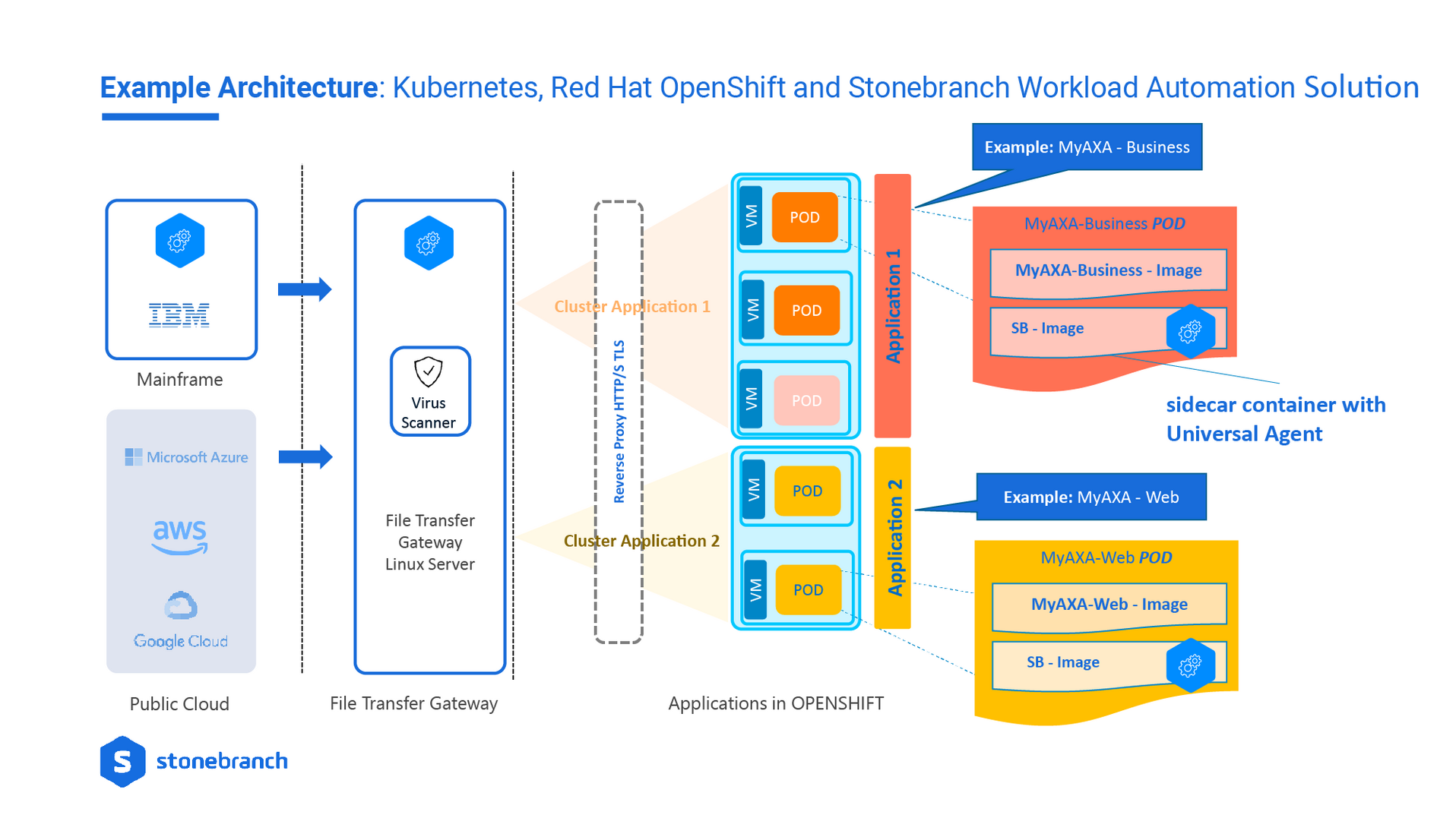 Red Hat OpenShift, Kubernetes and Stonebranch Diagram