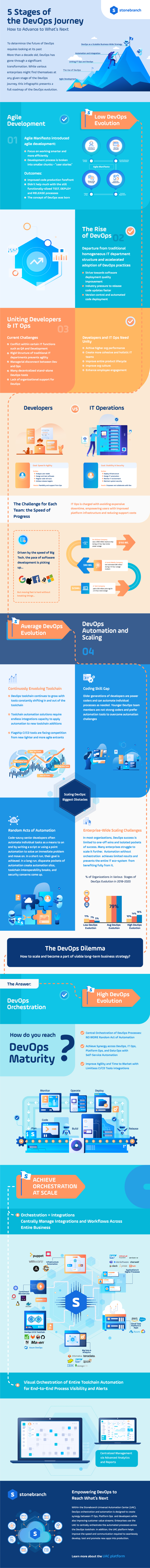 5 Stages of the DevOps Journey: A Roadmap for Advancing to the Next Level Infographic