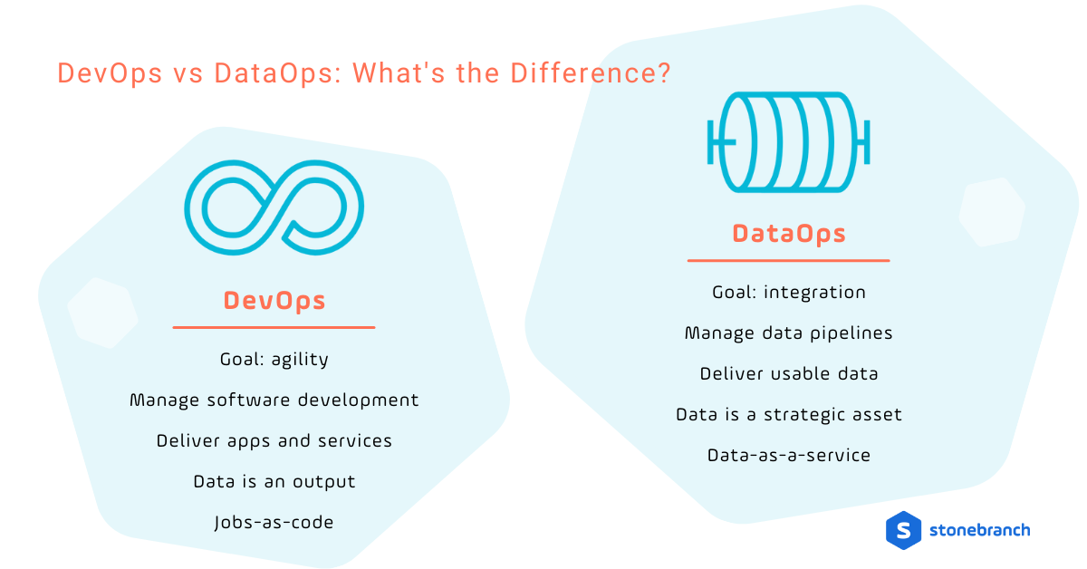 DevOps vs DataOps: What's the Difference?