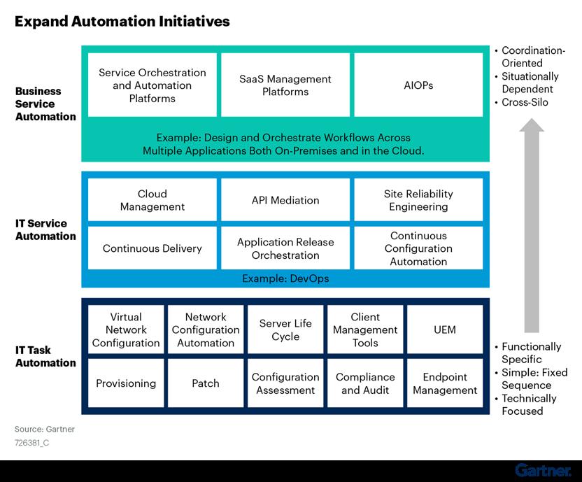 Gartner 2021 SOAP Market Guide: Expand Automation Initiatives
