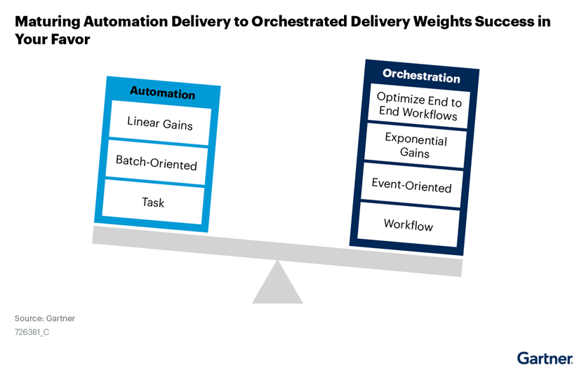 Gartner 2021 SOAP Market Report: Maturing Automation Delivery to Orchestrated Delivery Weights Success in Your Favor