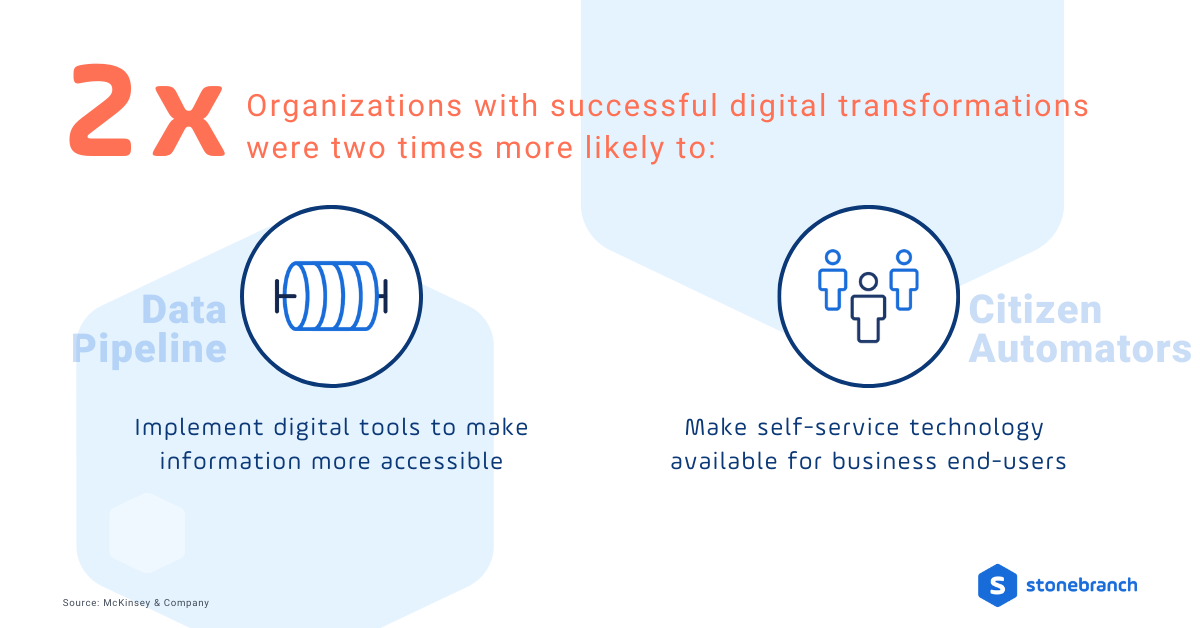 Organizations with successful digital transformations were two times more likely...