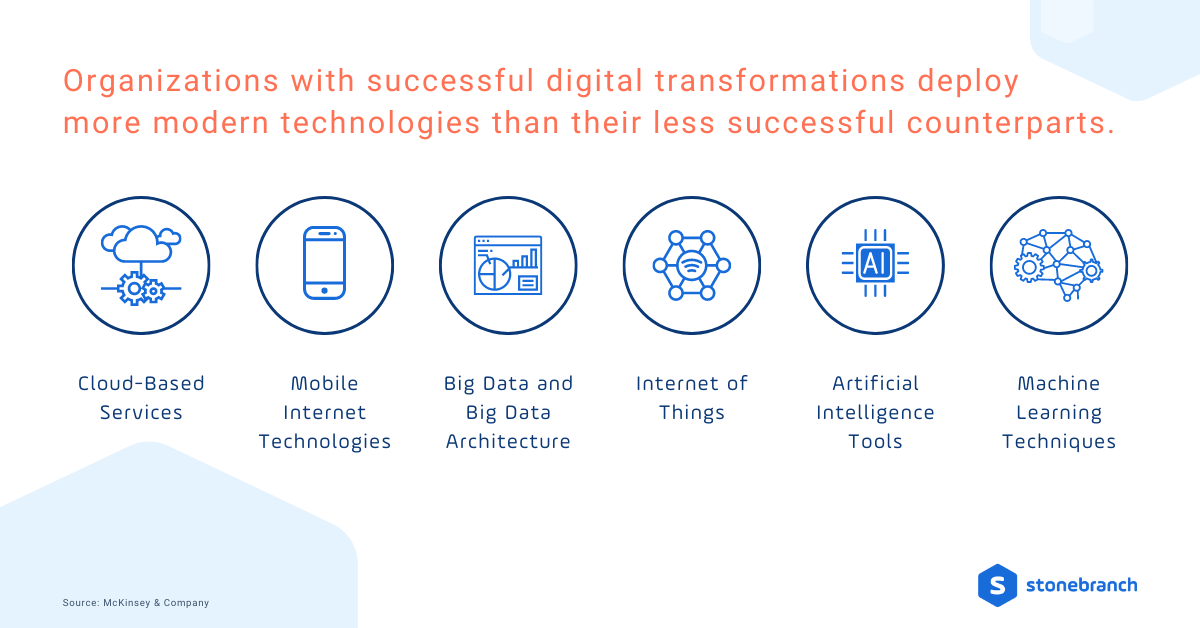 Successful digital transformations deploy more modern technologies