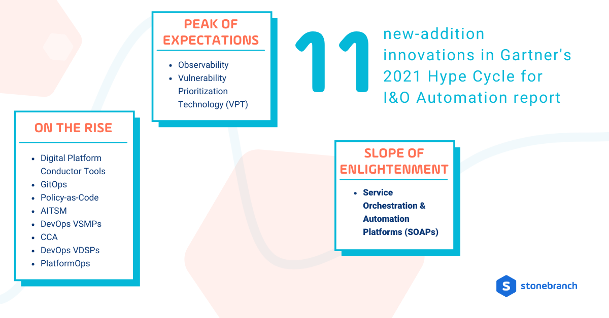 11 new-addition innovations to Gartner's 2021 Hype Cycle for I&O Automation Report