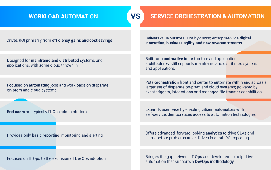 Workload Automation vs Service Orchestration and Automation Platforms