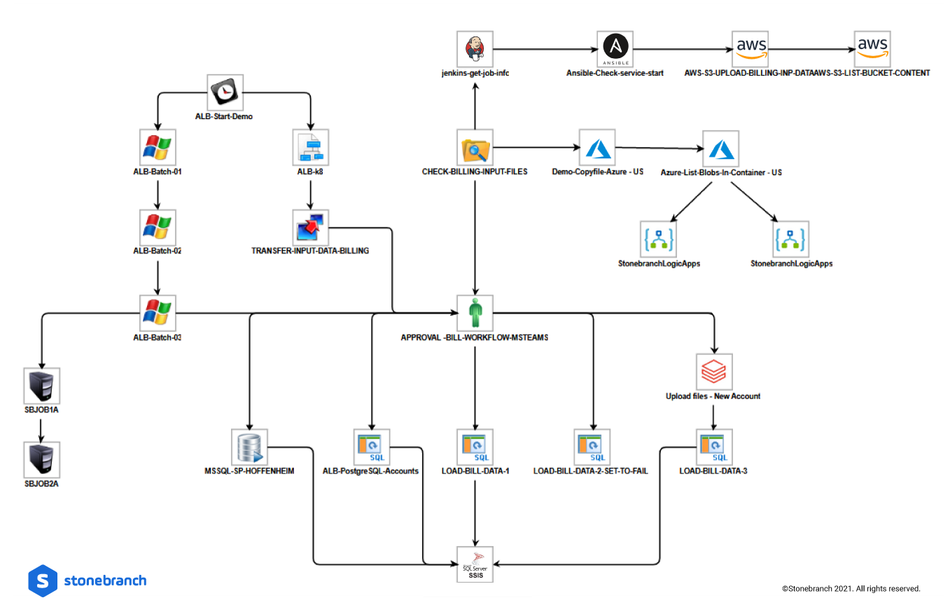 UAC Data Transfer from On-Prem to Cloud Orchestration Workflow