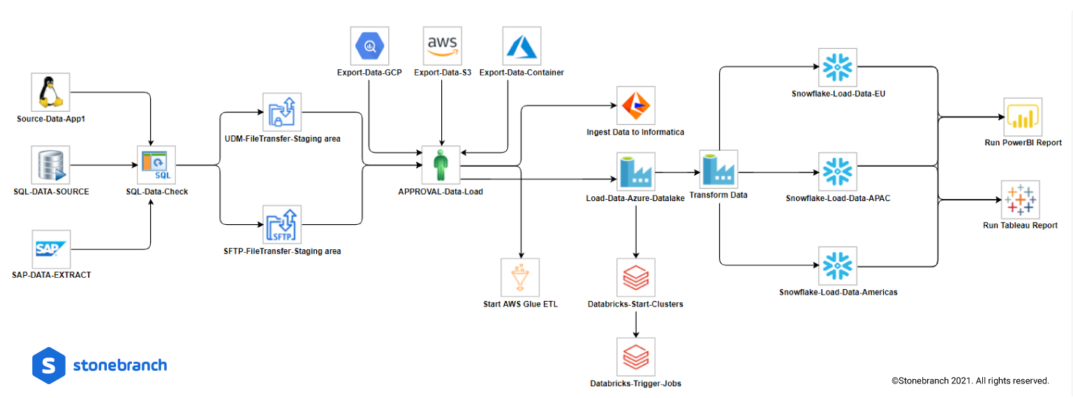 UAC DataOps Pipeline Workflow Orchestration