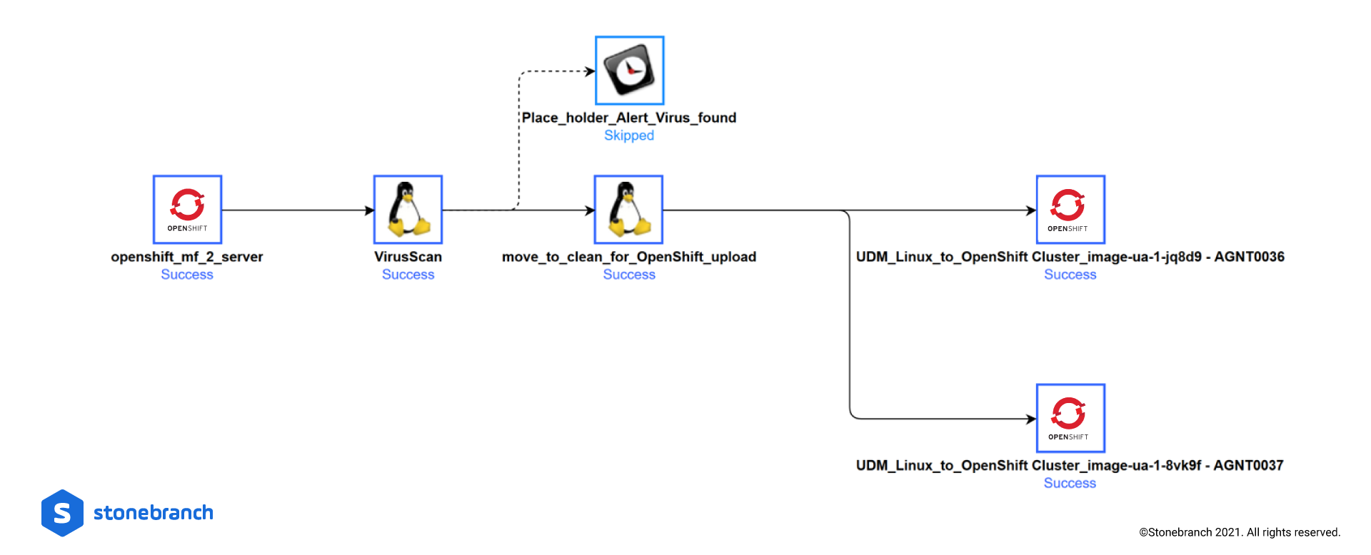 UAC Managed File Transfer from Mainframe to OpenShift