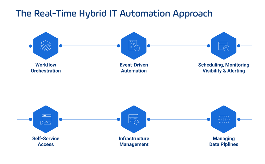 service orchestration and automation platform
