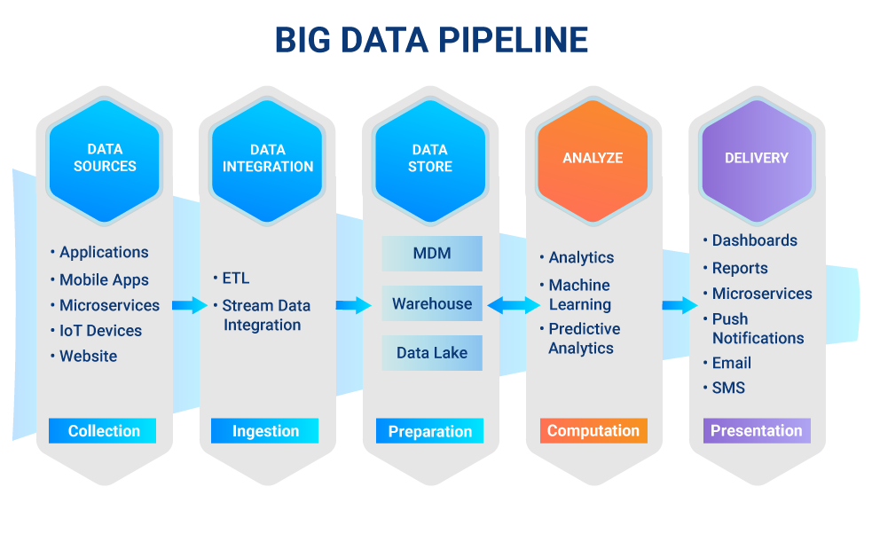Automate Big Data Pipeline - UAC